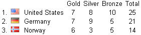 olympic-medal-count