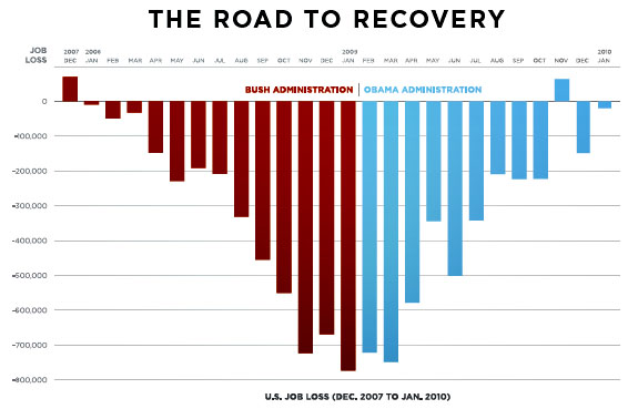 Road to Recovery - Organizing for America