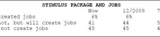 6% Believe Stimulus Created Jobs
