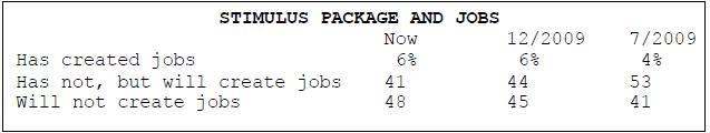 stimulus-six-percent