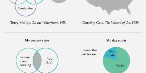Famous Movie Quotes Diagrammed