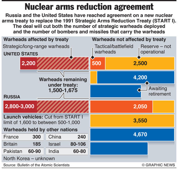 nuclear-arms-reduction-treaty