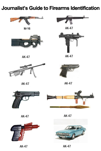 Journalist Firearm Identification Guide
