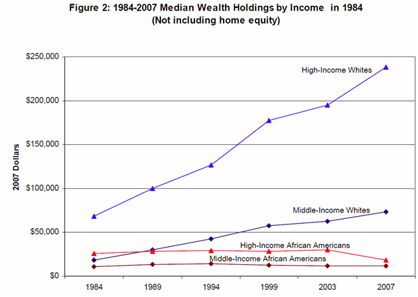 median-wealth-race-income