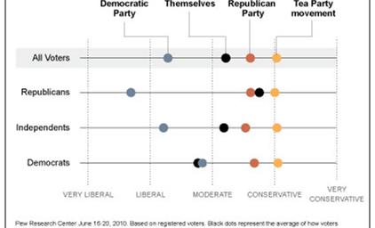 Democrats More Extreme Than Republicans