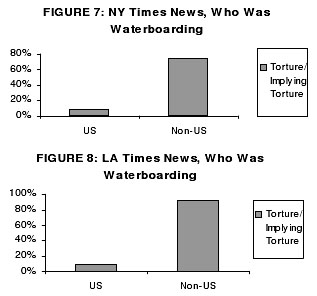 torture and public policy Torture and public policy kevin huckabee stephen f austin state university prepared for: pba-500 survey of public administration abstract the subsequent case study, prepared by james p pfiffner, torture and public policy, (2010) analyzes the torture and abuse of war prisoners by united states military personnel in abu ghraib, iraq, and.