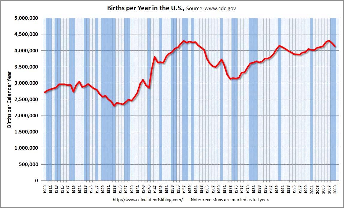 Births2009