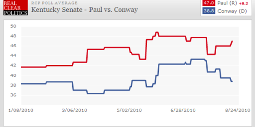 Rand Paul Maintains A Lead In Kentucky