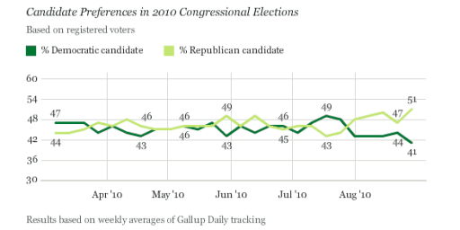 GOP Takes Ten Point Lead In 2010 Generic Ballot