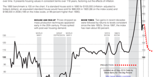 Chart Of The Day: The Housing Bubble Has Not Fully Deflated