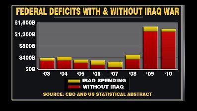 deficits-iraq-stimulus