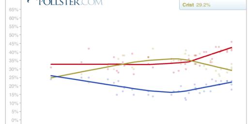 Rubio Running Away With Florida Senate Race