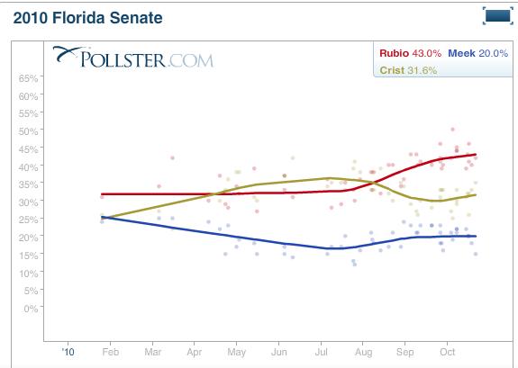 FireShot Pro capture #020 - '2010 Florida Senate General Election_ Marco Rubio (R) vs Kendrick Meek (D) vs Charlie Crist (i)' - www_huffingtonpost_com_2010_04_15_10-fl-sen-ge-rvmvc_n_727351_html