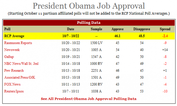 rcp-obama-approval-20101023