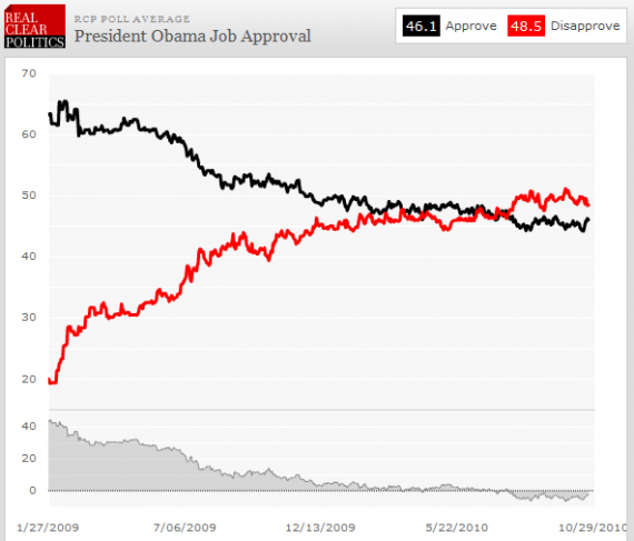 rcp-obama-approval-20101023-trends