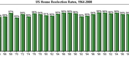 Incumbent Re-Election Rates In The 2010 Mid-Terms