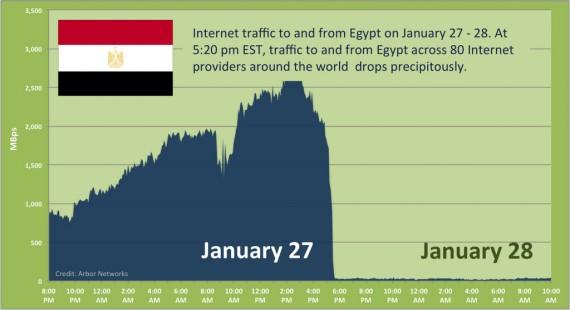 arbor-networks-egypt-net