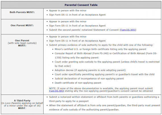 Doc625404 Parental Consent Form for Passport DS3053 Statement – Passport Consent Forms