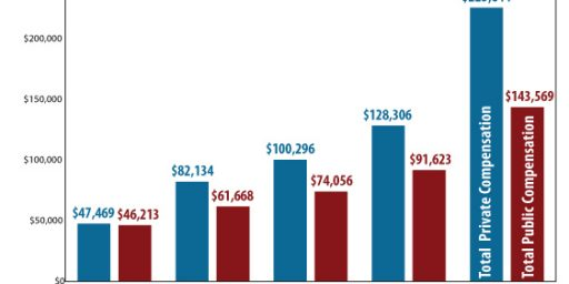 Are Wisconsin Public Servants Overpaid?