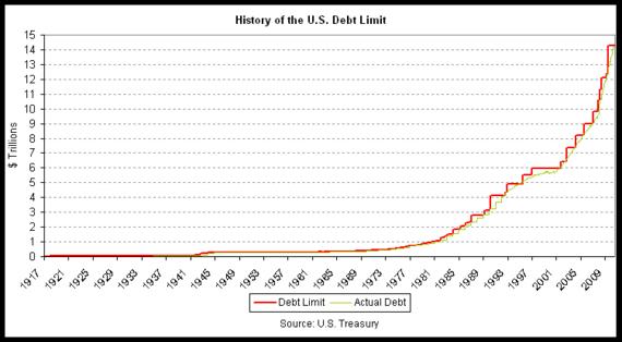 US-Debt-Ceiling-History