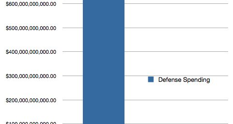 Chart Of The Day: Cutting Defense Spending Edition