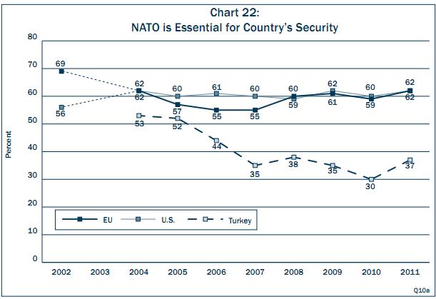 transatlantic-trends-nato-essential