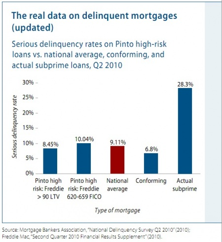 mortgage-defaults-by-type-min