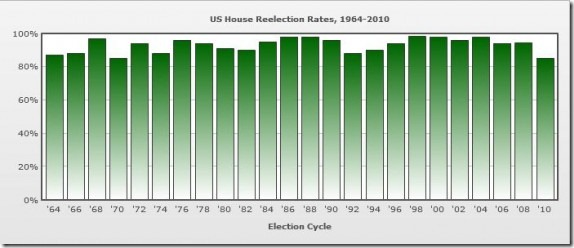 House-Reelection-570x244