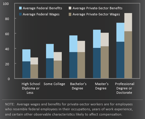 federal-private-sector-wages-compared