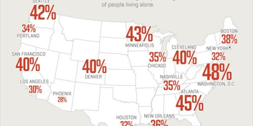Record 28% of American Households One Person Only