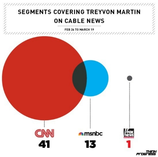 treyvon-martin-coverage-cable-news