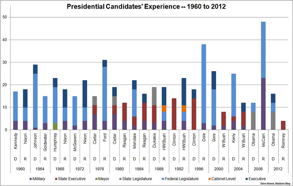 Presidential Candidate Experience 1960 to 2012