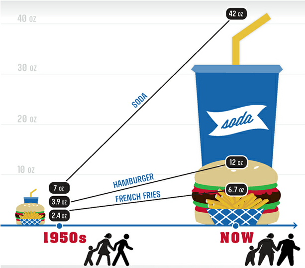 FireShot Screen Capture #006 - 'Health - Brian Fung - Infographic_ A Fast Food Burger Is 3 Times Larger Now Than in the 1950s - The Atlantic' - www_theatlantic_com_health_archive_2012_05_infographic-a-fast-food-burger-is-3-time