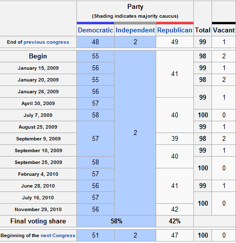 Time For Filibuster Reform >> Did The Democrats Ever Really Have 60 Votes In The Senate, And For How Long?
