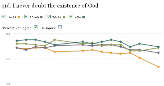 Pew-God-Exists-Poll-age