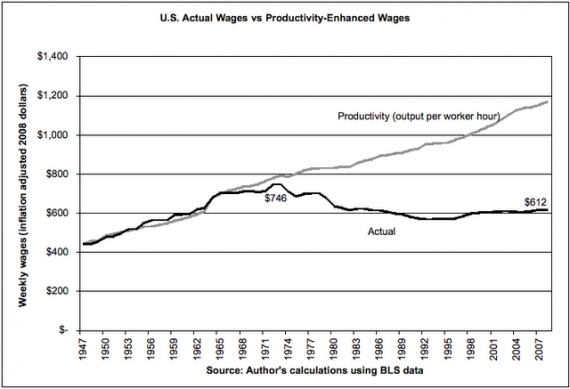 wages-stagnate-productivity-grows