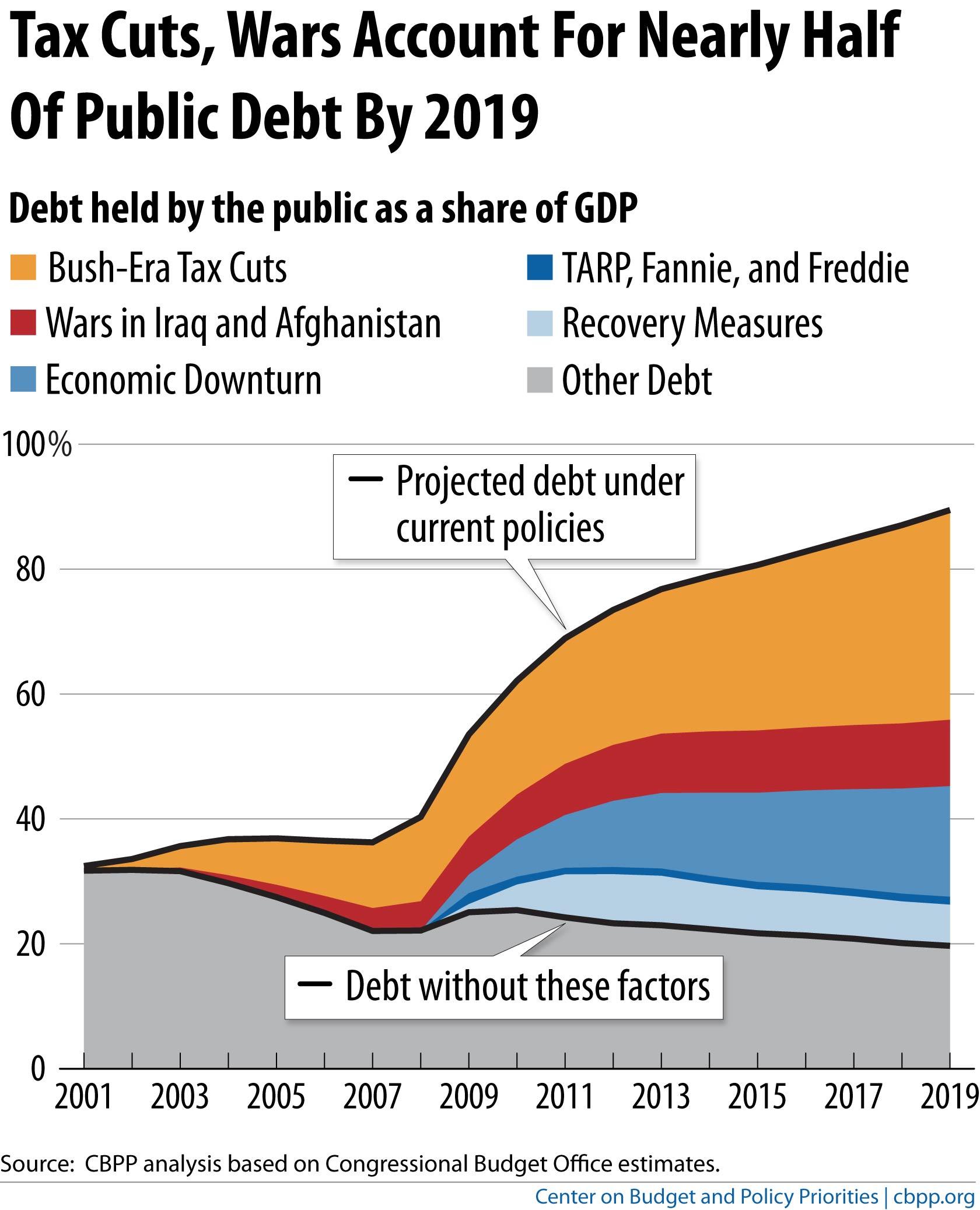 public-debt-graph-cbpp