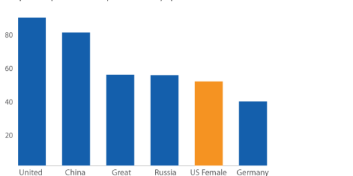 US Women Win More Olympic Medals Than All But Three Countries