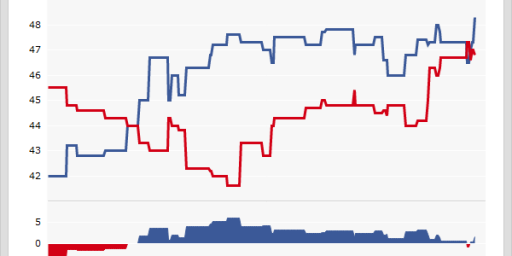 Poll: Obama Up By 5 In Virginia