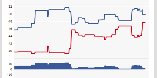 Romney And Obama Essentially Tied In Wisconsin
