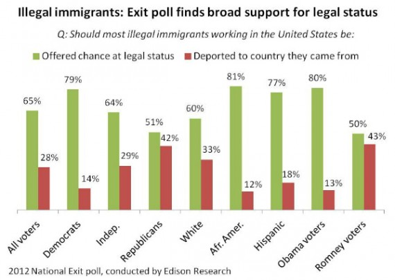 2012-11-09-Exits-illegal-immigration