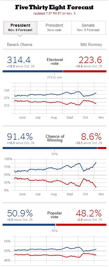 FireShot Screen Capture #170 - 'Election Forecasts - FiveThirtyEight Blog - NYTimes_com' - fivethirtyeight_blogs_nytimes_com