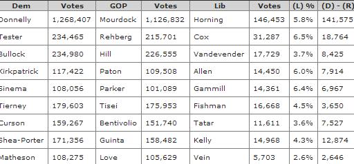 Libertarian Vote Cost GOP Nine Races?