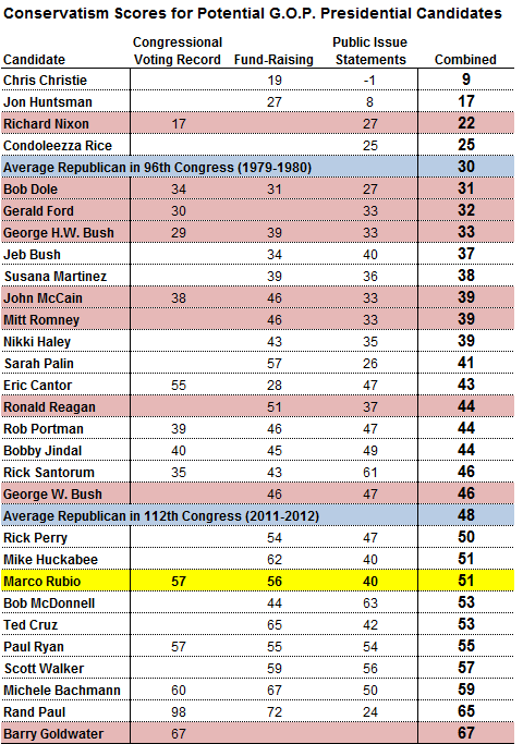 conservative-rankings-nate-silver