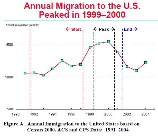an analysis of the united states influx of immigrants during the 1990s During the late 19th century and early 20th century, many of the immigrants were from ireland, italy, poland and sweden some of these immigrants were dislocated jews, and some had arrived even earlier from china these people came to the united states with the goal of attaining a better and more.