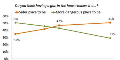 Majority Of Americans Say Guns Make Homes Safer