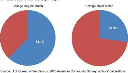 Most College Graduates Have Jobs Unrelated To Their Major