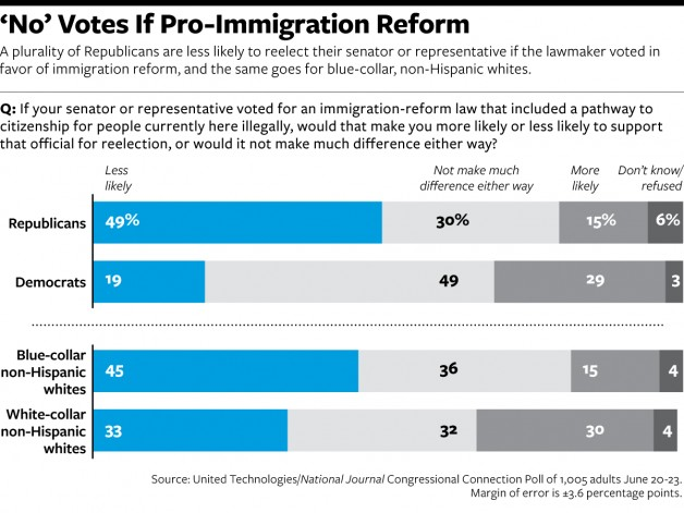 Immigration Poll