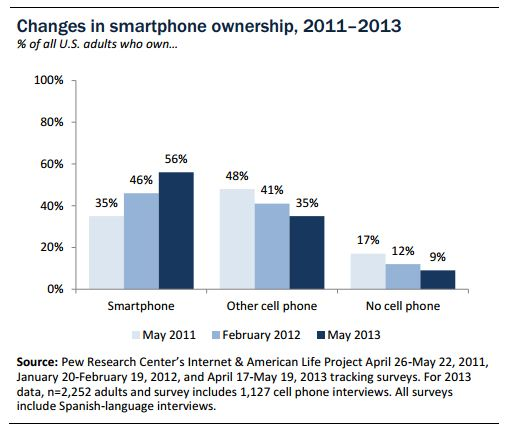 Pew_Smartphone_Adoption_US