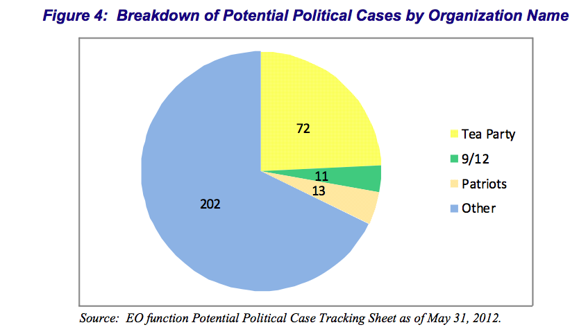 "EO ""Potential Political Case"" Breakdown"